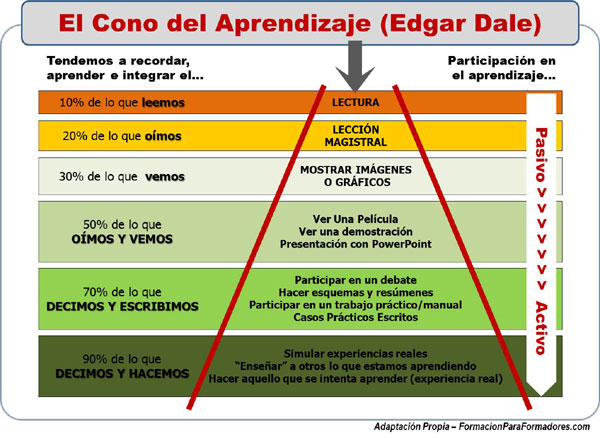 Cono del Aprendizaje de Edgar Dale