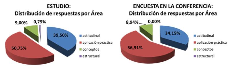 comparativa gráfica encuesta y estudio